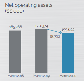Net Operating Assets Kian Ann
