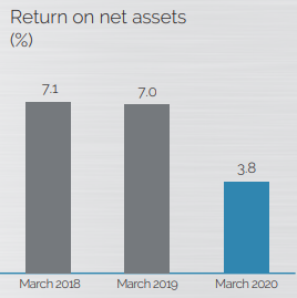 Return on net assets Kian Ann